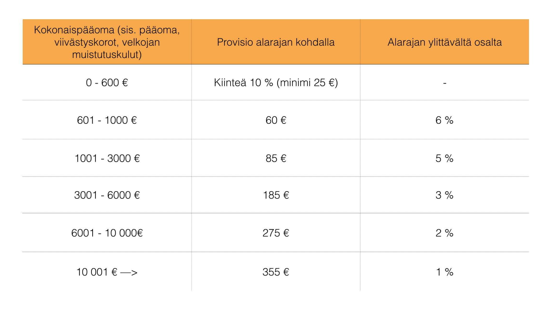 Perintäritarin hinnaston provisiotaulukko