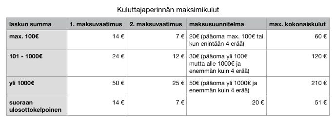 Kuluttajaperinnän maksimikulut